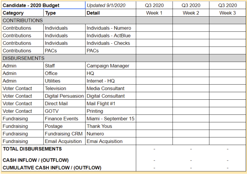 Political campaign budget sample