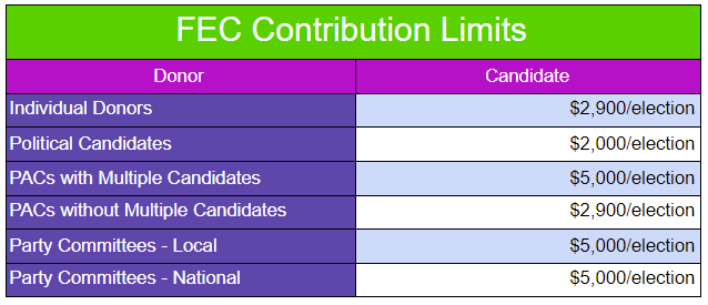 This is a graph that outlines the contribution limits set by FEC for federal elections.