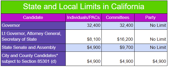 This is a chart that outlines the contribution limits set for the state of California's state and local elections.
