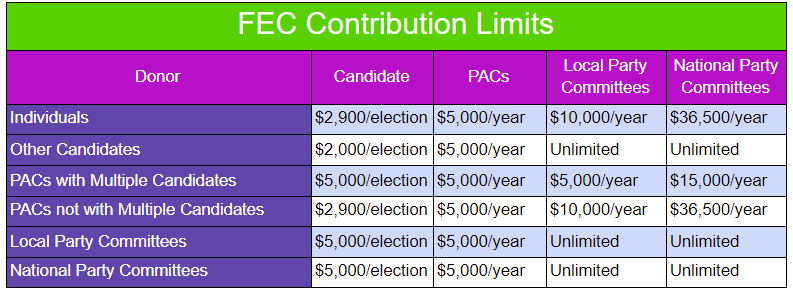 A table of the FEC's federal contribution limits