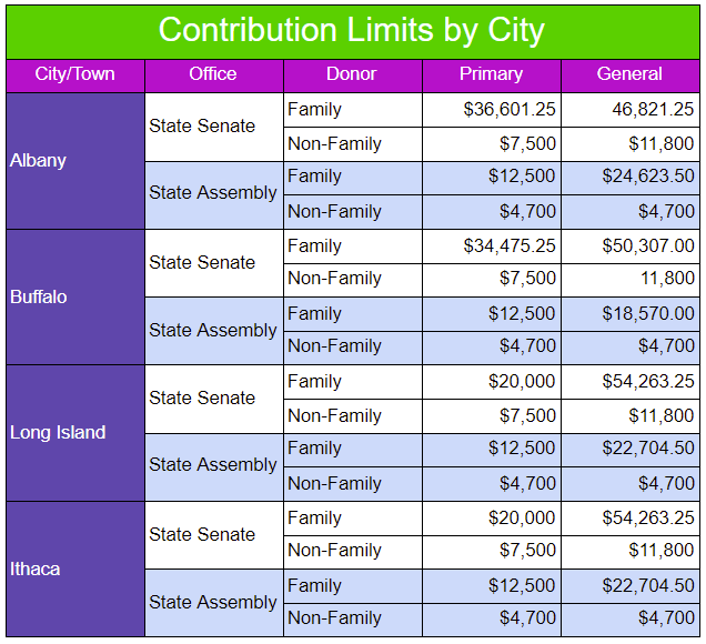 A table that shows how contribution limits will look, city by city in New York