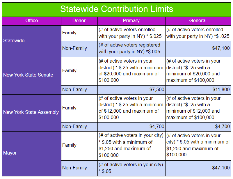 A table showing the state and local contribution limits for New York state's elected offices