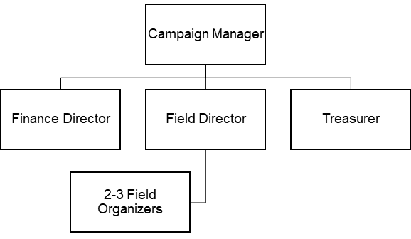 Campaign staff structure